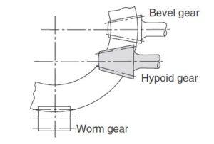 直角传动和直角减速机的历史