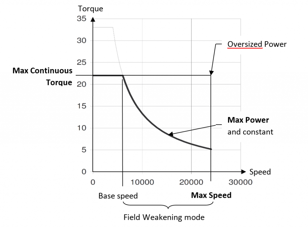 如何为高速主轴应用选择合适的电机/驱动器 -  Torque_Speed_Curve-Parker Automation Group-EME