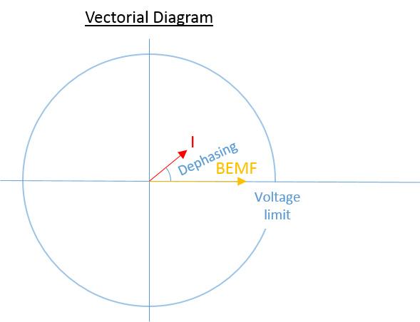 如何为高速主轴应用选择合适的电机/驱动器-BEMF矢量图 - 派克自动化集团 -  EME